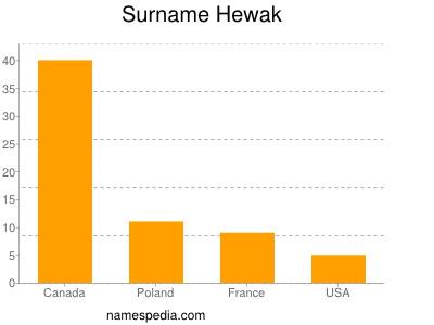 Surname Hewak