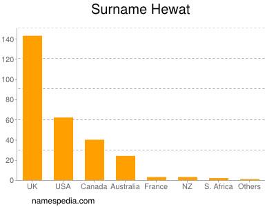 Surname Hewat