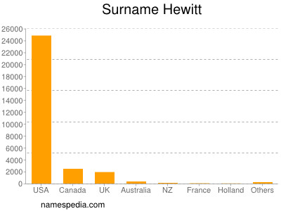 Surname Hewitt