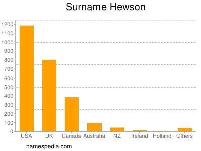 Surname Hewson