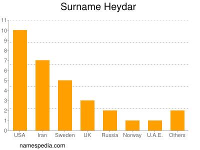 Surname Heydar
