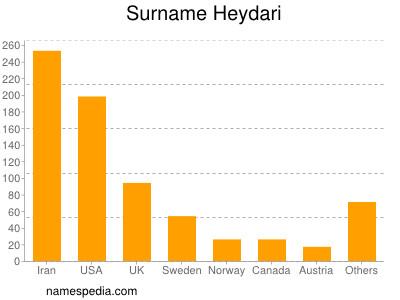Surname Heydari