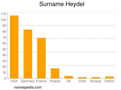 Surname Heydel