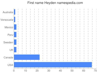 Given name Heyden