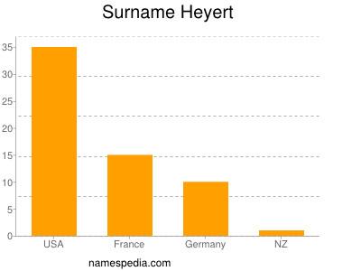 Surname Heyert