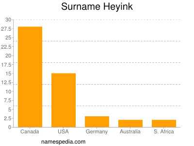Surname Heyink
