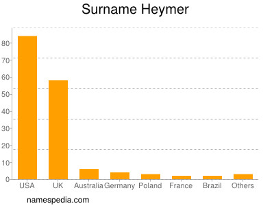 Surname Heymer