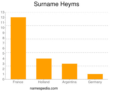 Surname Heyms
