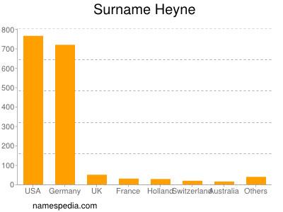 Surname Heyne