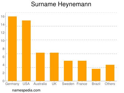 Surname Heynemann