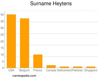 Surname Heytens