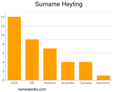 Surname Heyting