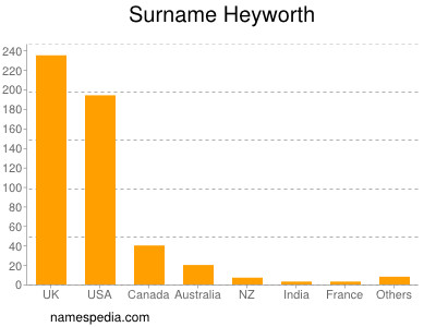 Surname Heyworth