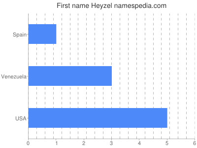 Given name Heyzel