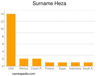Surname Heza