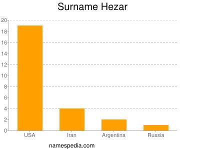 Surname Hezar