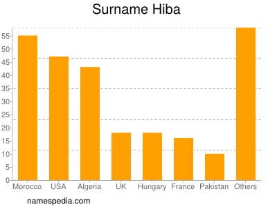 Surname Hiba