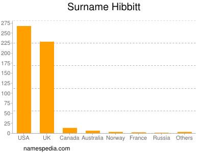 Surname Hibbitt