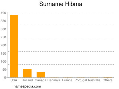 Surname Hibma