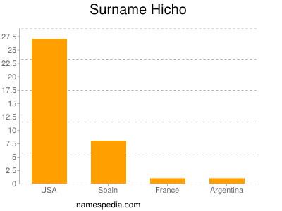 Surname Hicho
