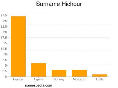 Surname Hichour