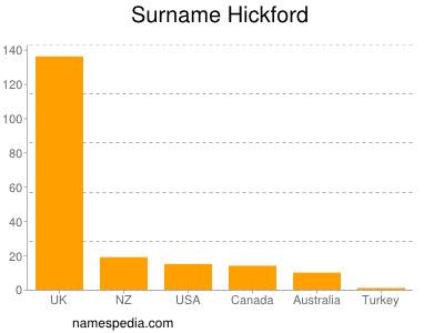 Surname Hickford