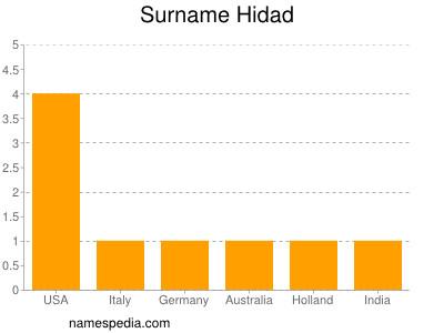 Surname Hidad