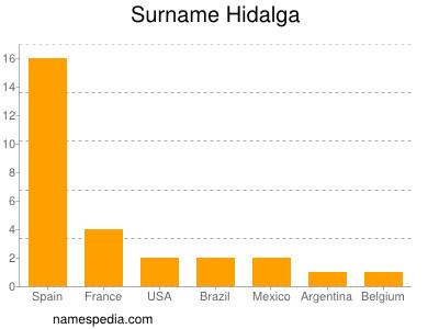 Surname Hidalga