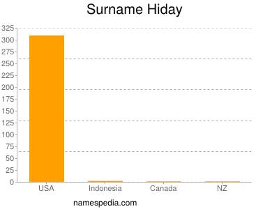 Surname Hiday