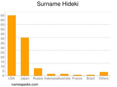 Surname Hideki