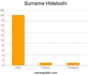 Surname Hidetoshi