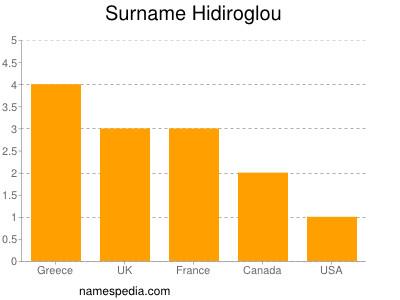 Surname Hidiroglou