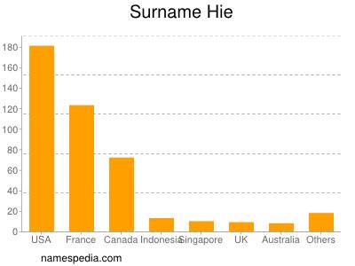 Surname Hie