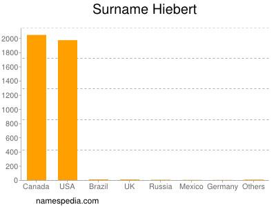 Surname Hiebert