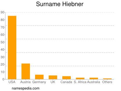 Surname Hiebner