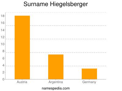 Surname Hiegelsberger