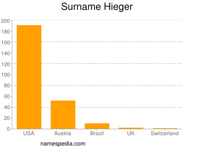 Surname Hieger