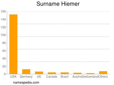 Surname Hiemer