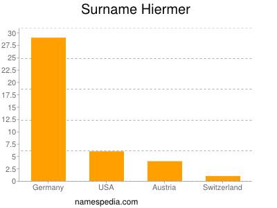 Surname Hiermer