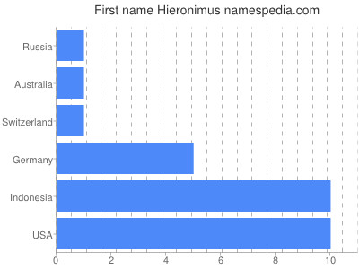 Given name Hieronimus