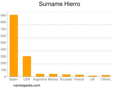 Surname Hierro