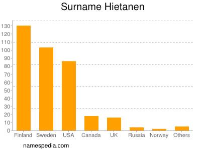 Surname Hietanen