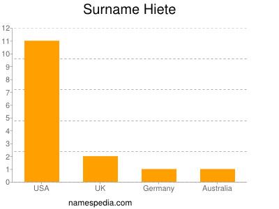 Surname Hiete