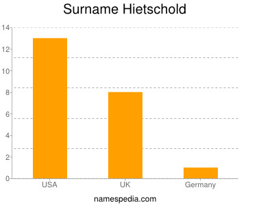 Surname Hietschold