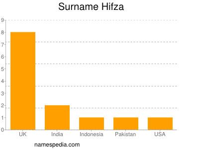 Surname Hifza