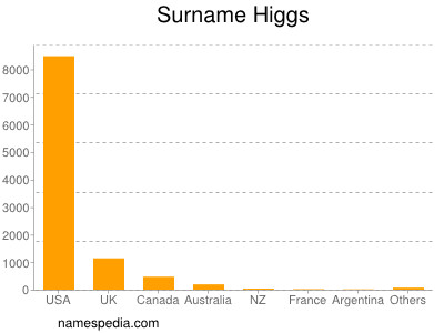 Surname Higgs