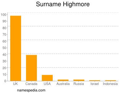 Surname Highmore
