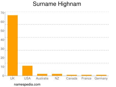 Surname Highnam