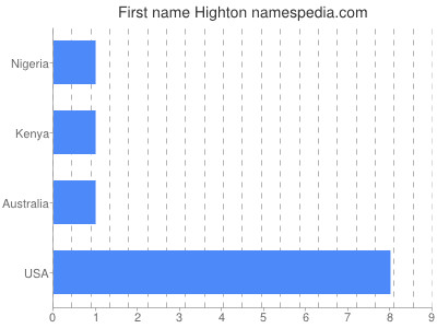 Given name Highton