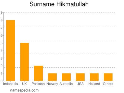 Surname Hikmatullah